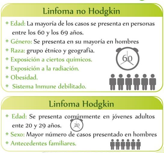Factores de Riesgo Linfoma
